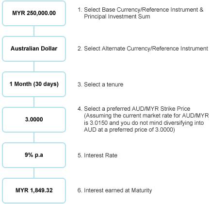 Citibank malaysia forex exchange rate